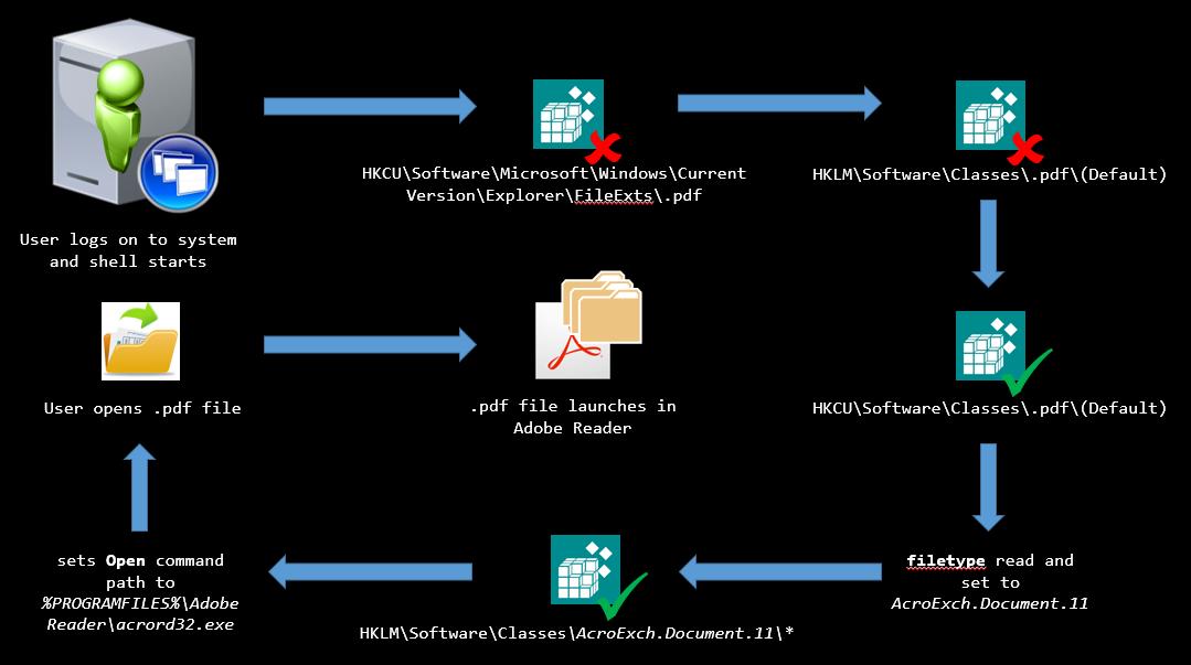 Per-user FTAs in Windows 10, Server 2012 R2 and Server 2016 – THE