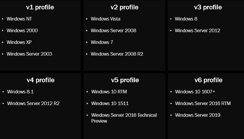 The history of the Windows user profile in EUC environments (1994